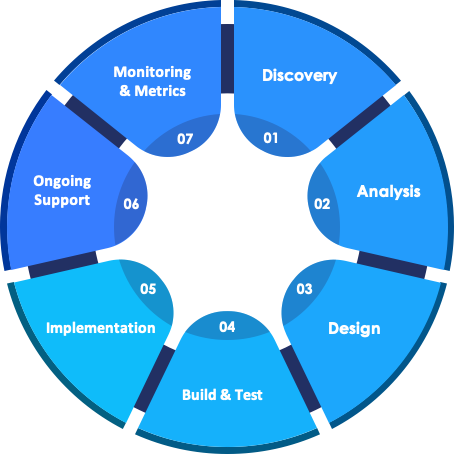 Seven Step Consulting Process